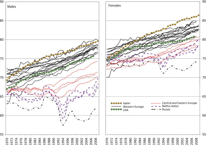 Figure 1: Trends in life expectancy at birth (years) for selected countries by sex, 1970-2009.
